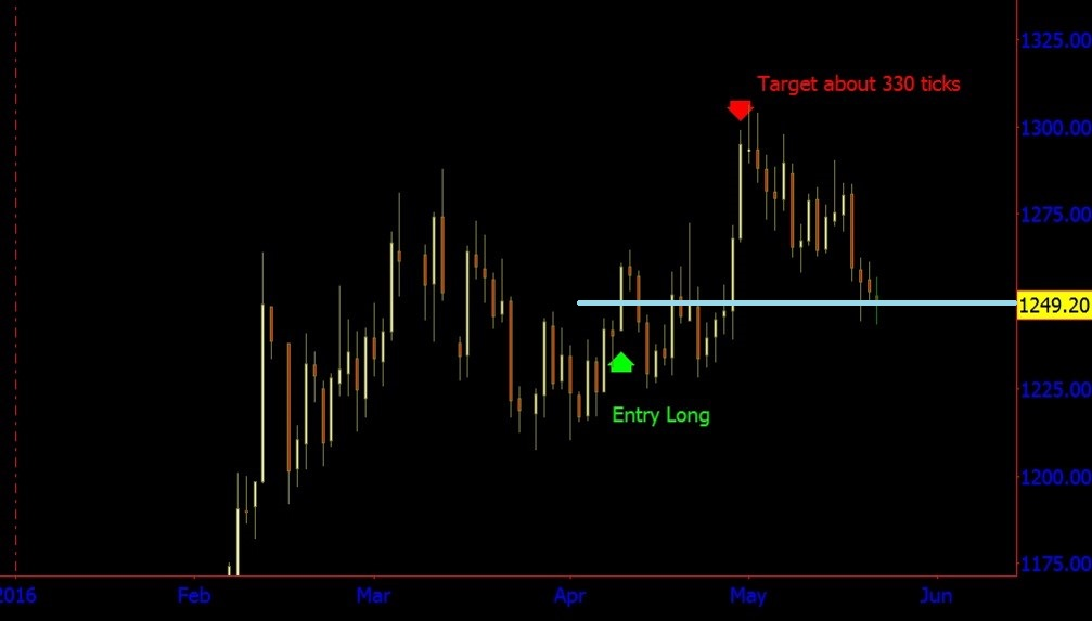 April gold wd gann
