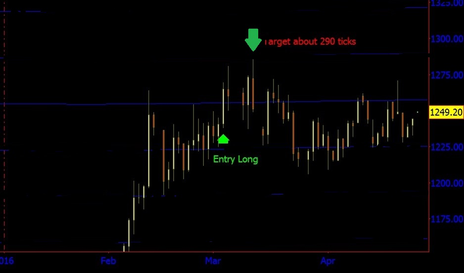 March gold wd gann trading