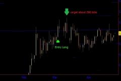 March gold wd gann trading