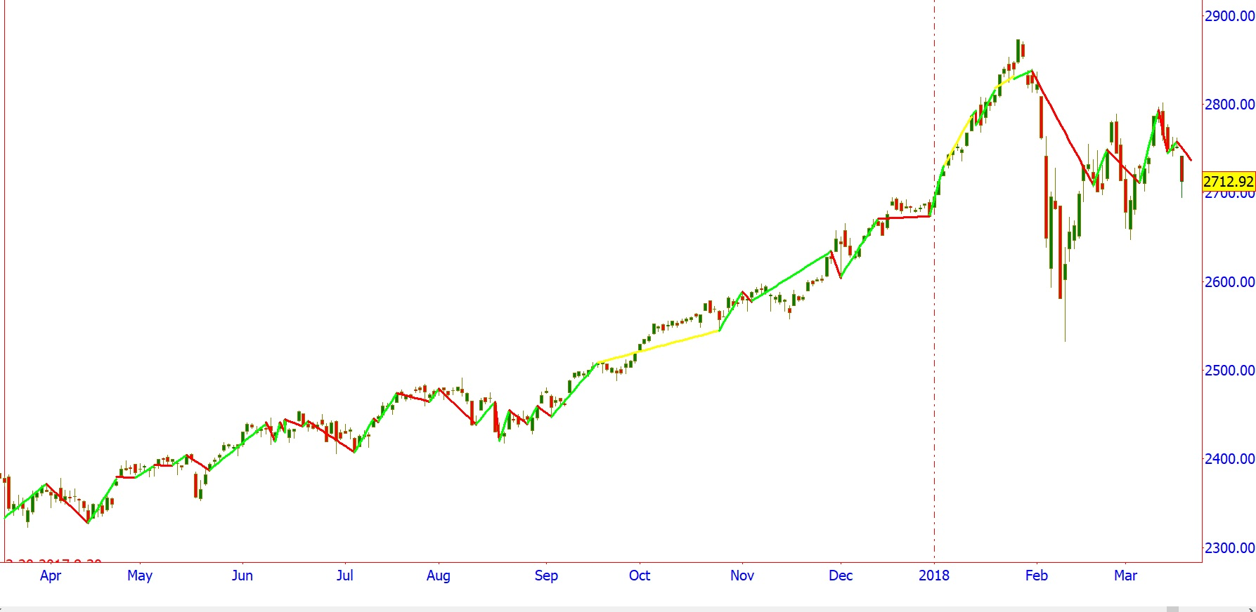 2017-Annual-Cycles-SPX