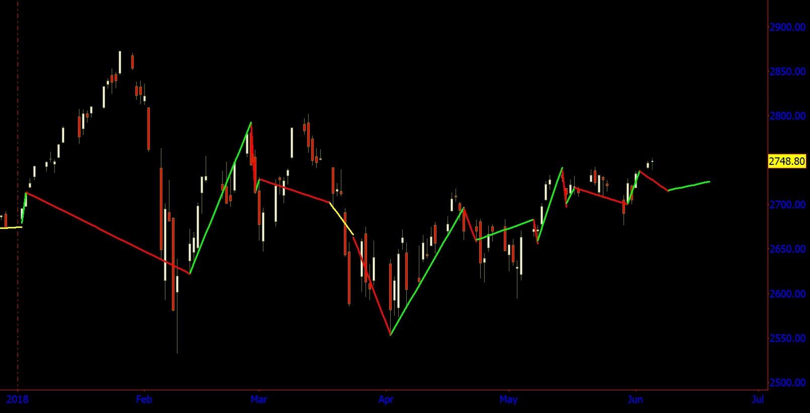 January - June 2018 $SPX