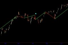 January - June 2017 $SPX