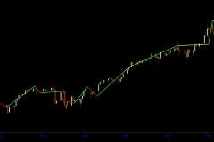 June - December 2017 $SPX