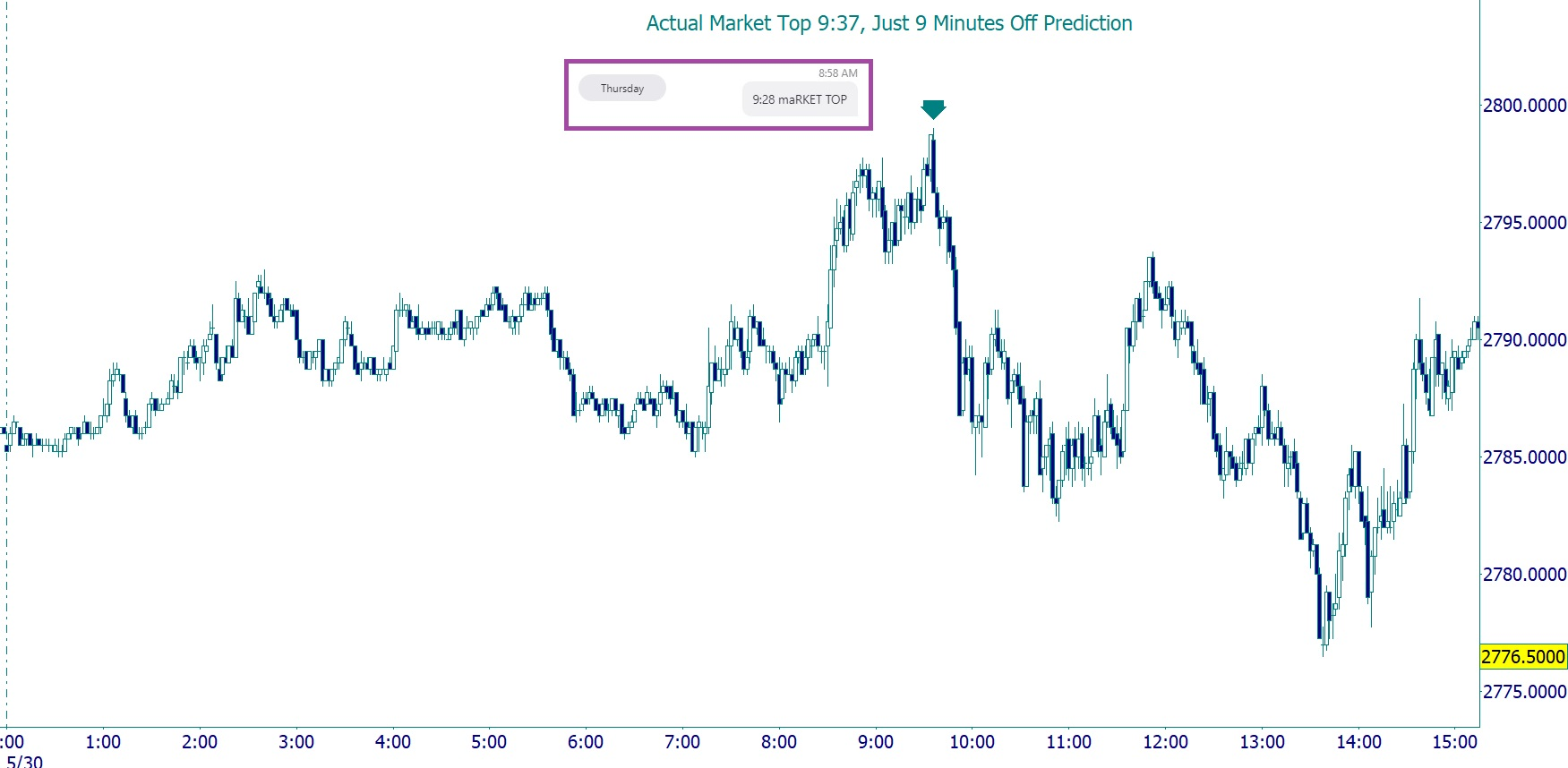 5-30 ES 2min Market Top Prediction