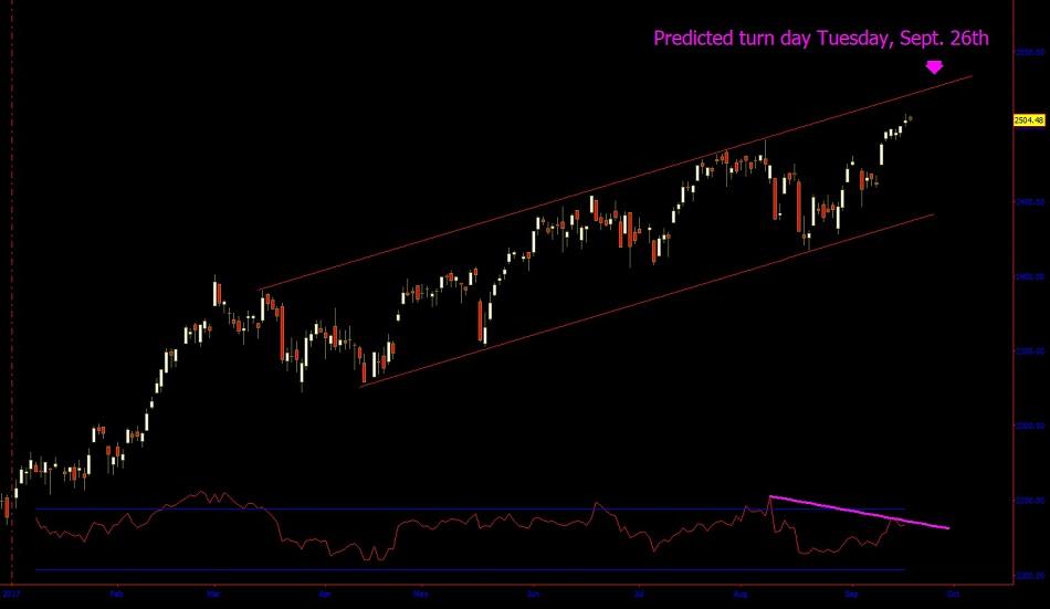 $SPX Gann channel trading
