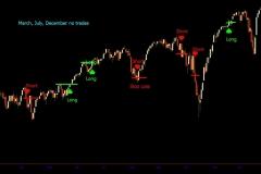 2014 polarity line signals