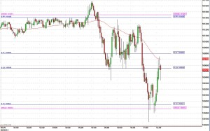 ES futures day trading