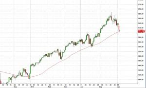 $SPX index