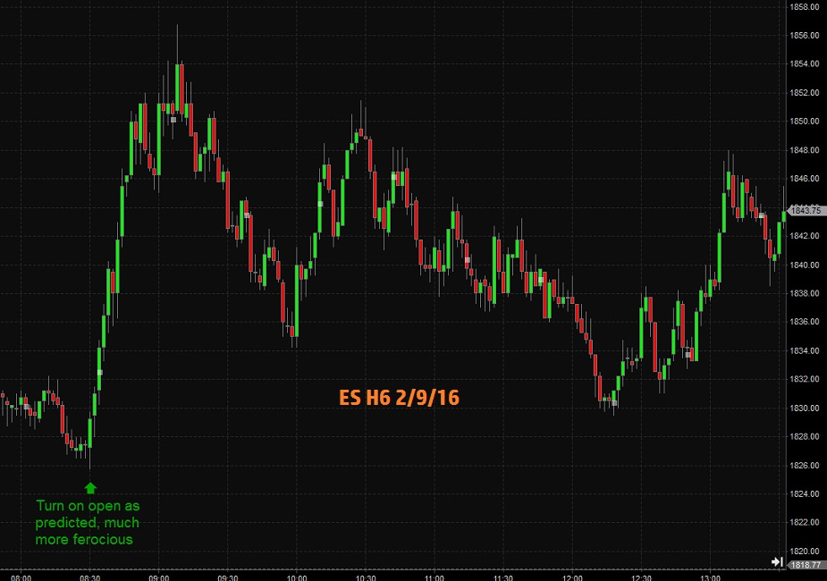 WD Gann galactic trading