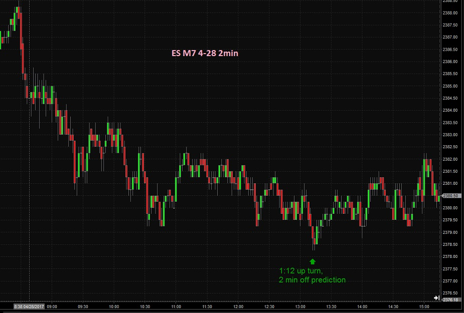 gann futures trading