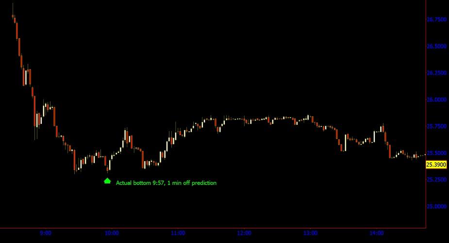 gann trading