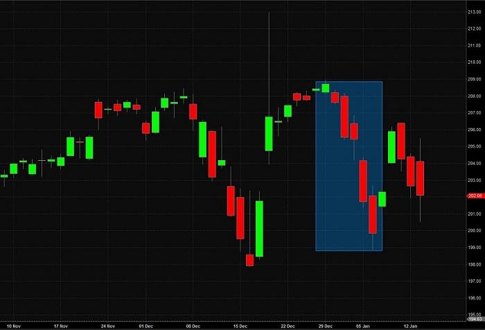 WD Gann trading