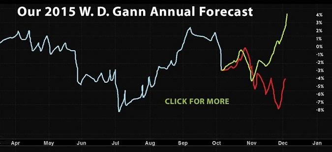 WD Gann trading forecast